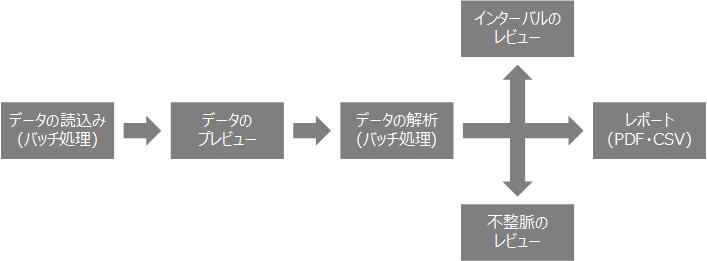 4a4590be12 波形の結合・削除・再割り当てを含む、各波形分類(Beat Class)の内容を確認・編集するための強力な機能が含まれています。